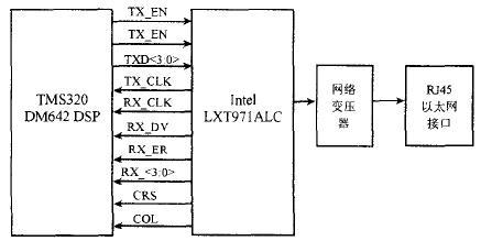 图3 dm642网路接口电路