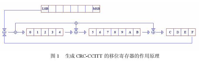 此时,16 位移位寄存器中的内容就是 crc 码.