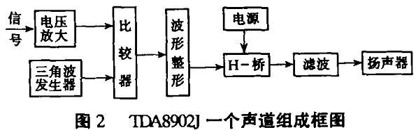 1  TDA8902J数字功放的特性   数字功放由于其诱人的优点。 正在挑战传统模拟功放。TDA8902J是飞利浦公司生产的 2×5 0 W 立体声数字功放,它整合度高、外围电路简单、效率高、音质好。   TDA8902J功放处理的是经脉宽调制(PWM) 的音频数字信号。音频PWM编码可以从两种途径获得, 一是对模拟音频信号进行模数变换直接生成PWM数字音频, 二是对其它编码的数字音频, 通过数字信号处理技术变换成PWM码。如图 1 。    TDA8902J功放块由于功耗小,功放的散热结构