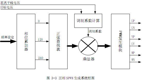 。因此,由式(3-1)可知,这将迫使磁通与频率成反比,相当于直流电机弱磁升速的情况。   将以上二种情况结合起来就可以得到异步电机如图 3-1 所示的变频调速特性。同时这也是变频电机调速的V/F 曲线图。在实际运用中,V/F开环控制也是沿着这条曲线进行的。  3.1.2 三相 SPWM生成原理   要使三相感应马达正常运行,需要使其电枢绕组通以三相交变电流,以产生圆形旋转磁场。产生三相交变电流的方法有很多,本例中使用SPWM来产生三相正弦电流。图 3-2 是三相 SPWM 生成原理:    使用 DDS(