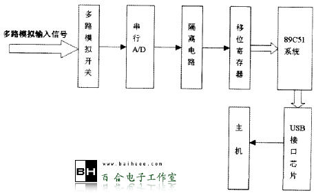 基于usb接口和89c51单片机的数据采集系统设计