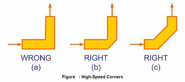 高速电路设计中信号完整性分析