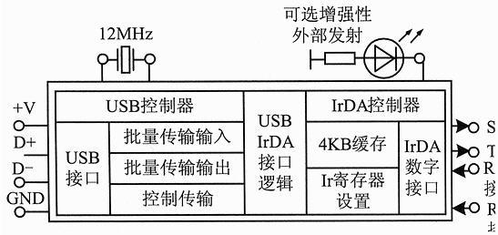 irda器件及其应用电路设计
