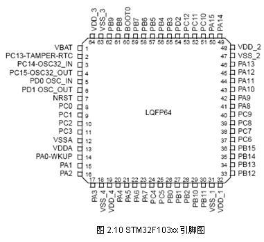 stm32f103xx 系列微控制器简介及其资源-百合电子工作