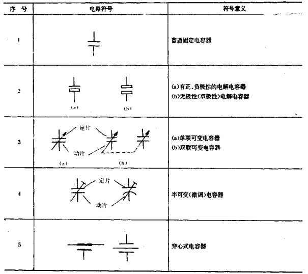 电容的分类和电路符号