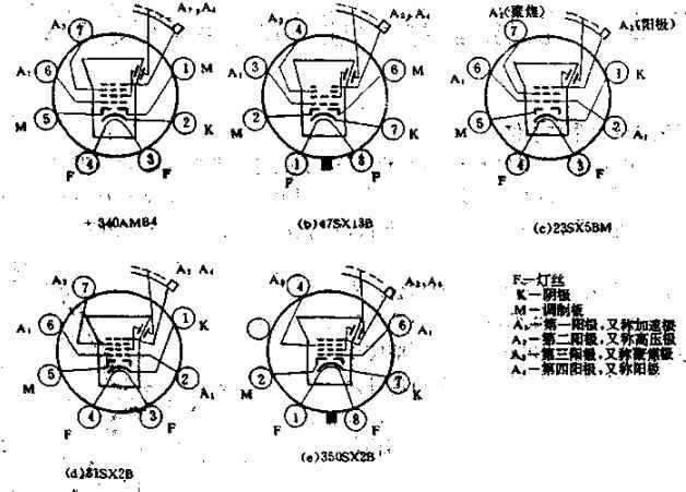 显像管管脚(插座)定义(管座图)及管脚判断方法