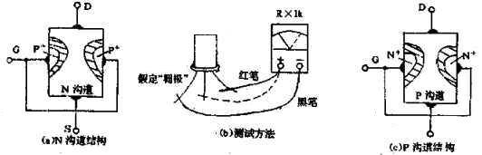 结型场效应管的测量