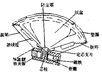 扬声器的图形符号如图3所示