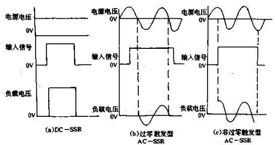 固态继电器的工作原理