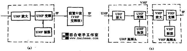 电子调谐高频头结构工作原理和特点